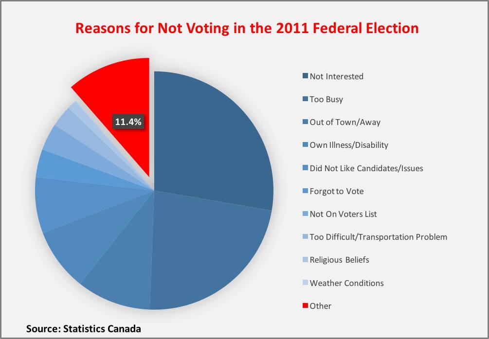 Non-voter Chart