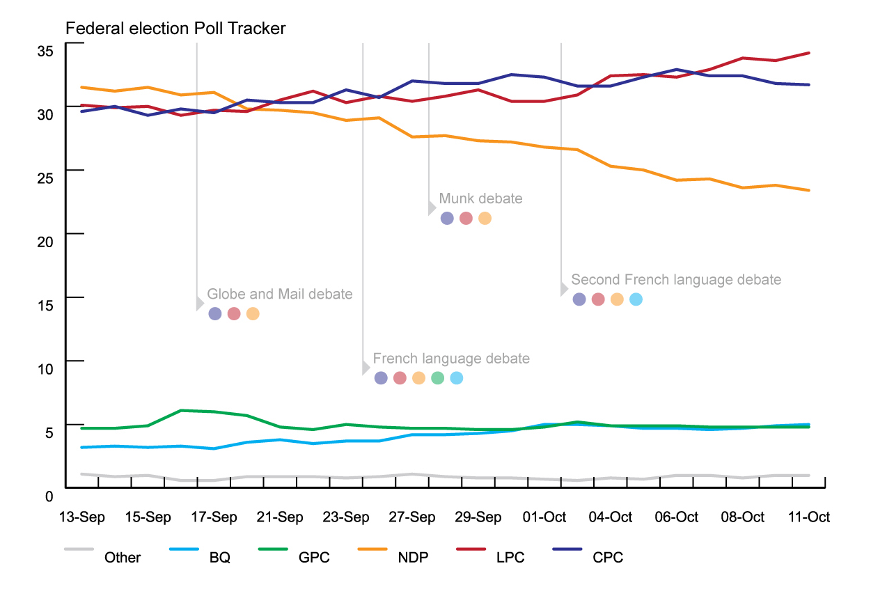 Federal election Poll Tracker