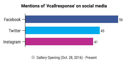 mentions-of-callresponse