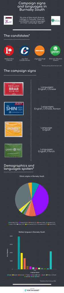 An infographic depicting Burnaby South's campaign signs and languages spoken.