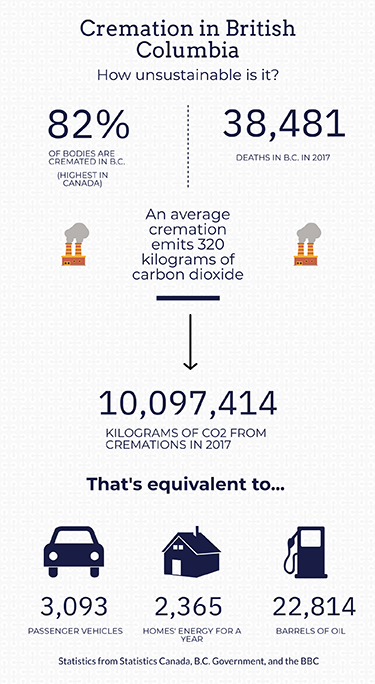 An infographic depicting emissions from British Columbia crematoriums
