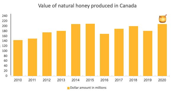 bee honey production canada